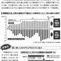 消費税8%で8兆円の負担増