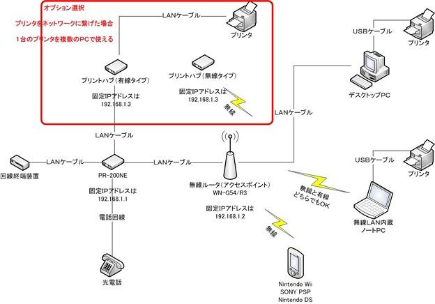 Photos: ネットワーク図