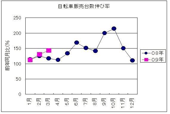 2009年自転車販売台数